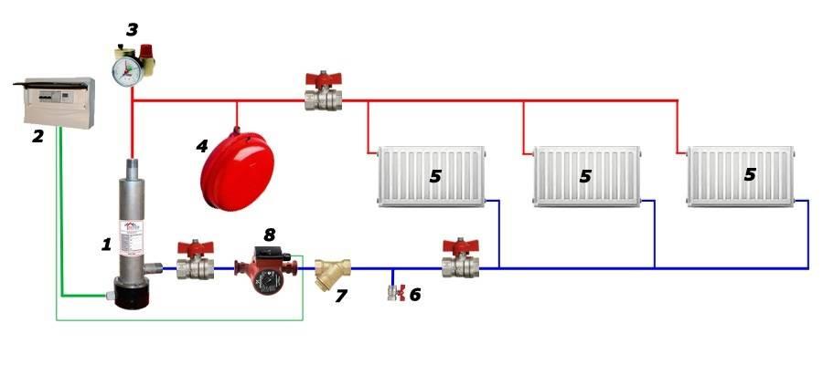 Электрическое отопление частного дома: виды отопления, какой выбрать электрический котел