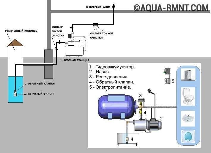 Как самостоятельно изготовить гидроаккумулятор для систем водоснабжения