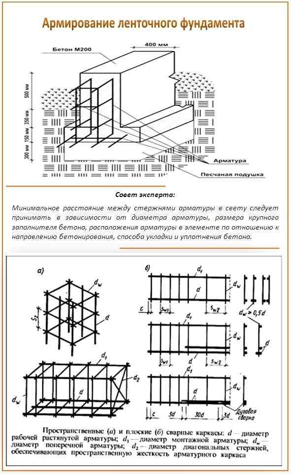 Как рассчитать арматуру на фундамент: ленточный, свайный, плитный, таблицы, формулы