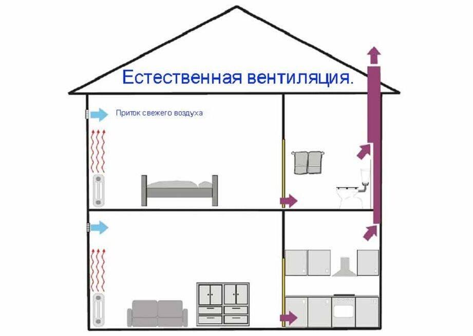 Естественная вентиляция: описание, задачи и разновидности