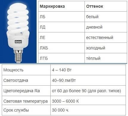 Соответствие мощности светодиодных ламп и ламп накаливания