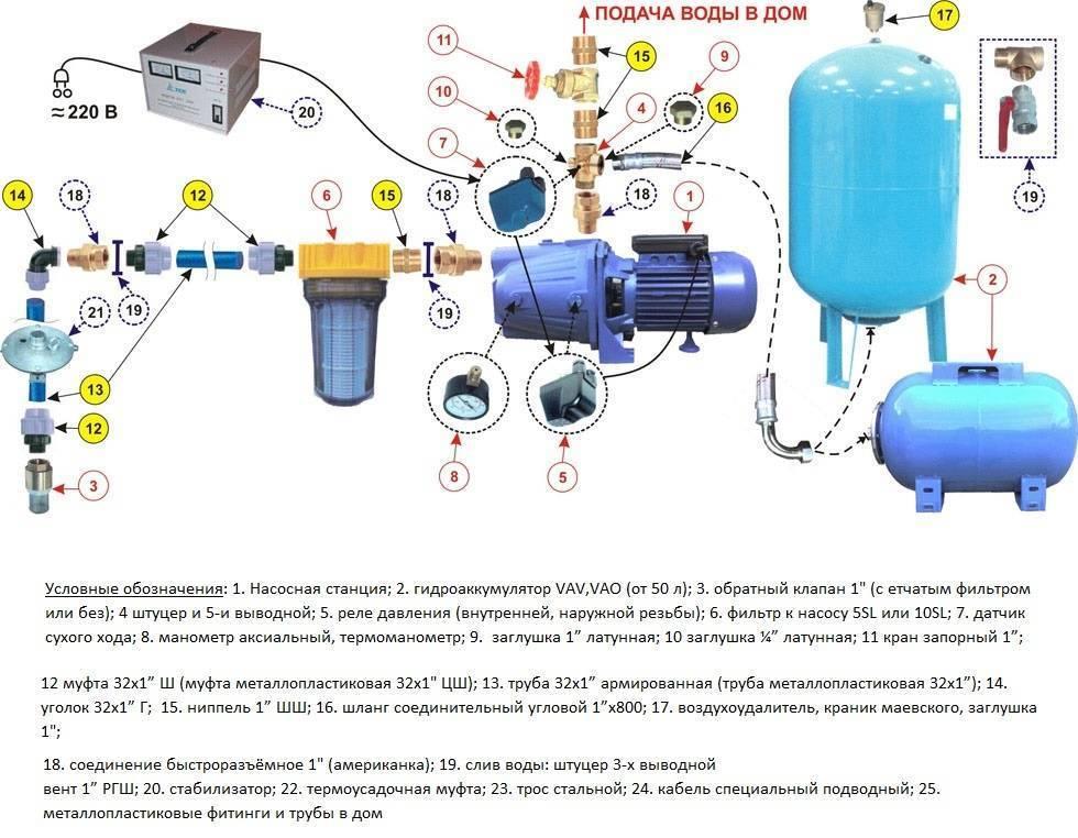 Насос для повышения давления воды виды, характеристики и применение