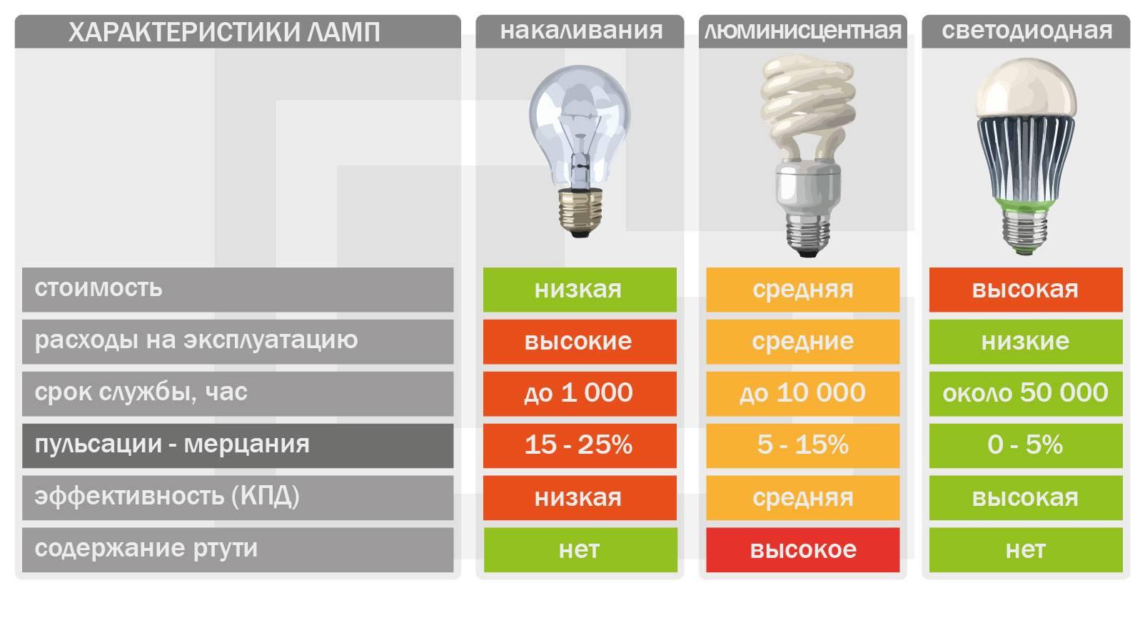 Подбор лампы с хорошим индексом цветопередачи.