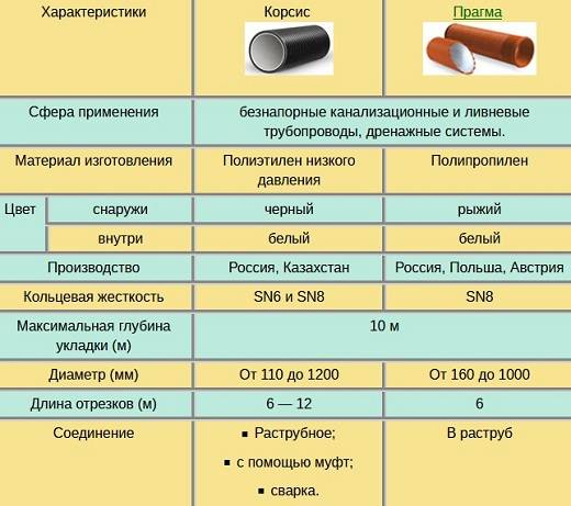 Труба корсис: технические характеристики, производитель труб для канализации, двухслойные канализационные профилированные, монтаж гофрированных труб