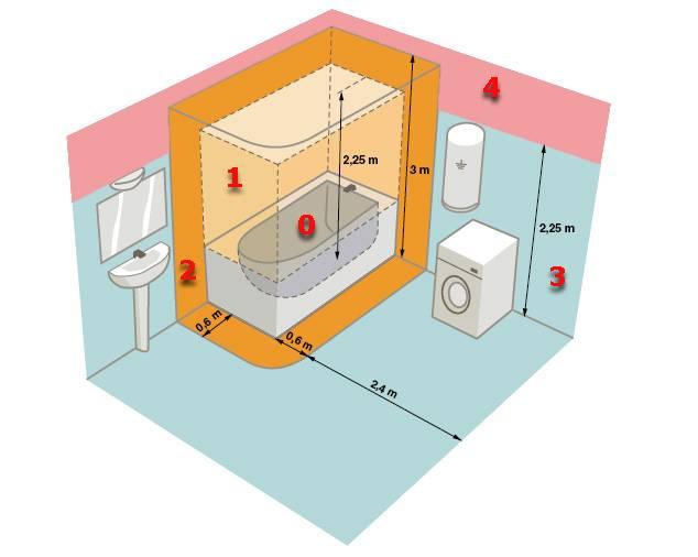 Установка розетки для стиральной машины в ванной