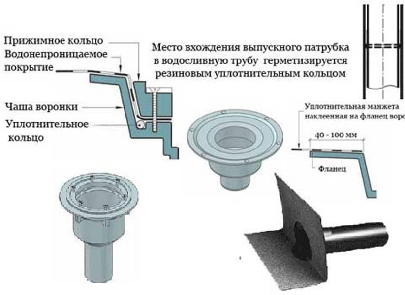 Виды водостоков: материалы изготовления, рекомендации по установке