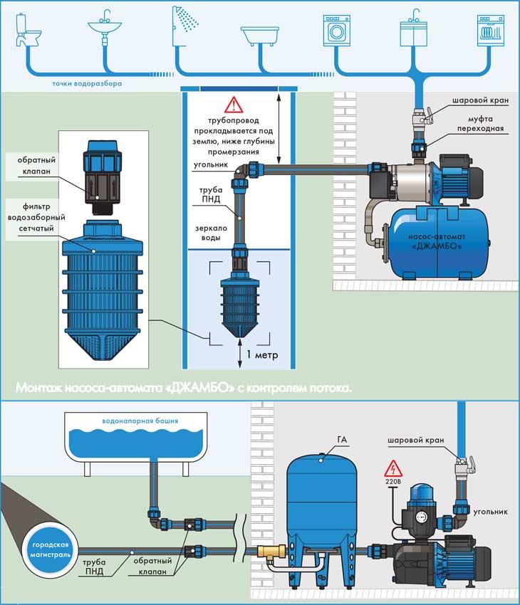 Насосная станция водоснабжения - принцип работы, устройство и производители