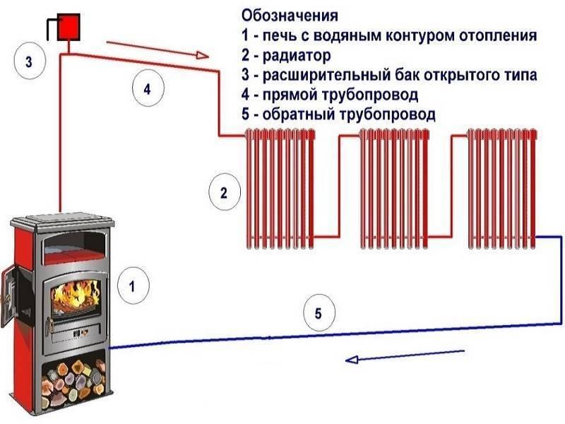 Печь с водяным контуром для отопления дома: преимущества, принцип работы и установка отопительной системы