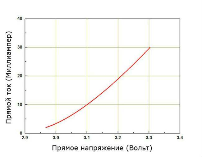 Основные технические параметры и маркировка smd светодиодов