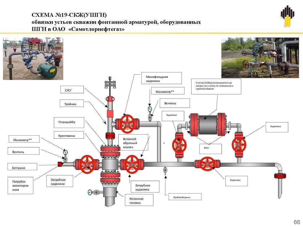 Водоснабжение частного дома: схема скважины, разводка воды, устройство системы, подключение и обвязка