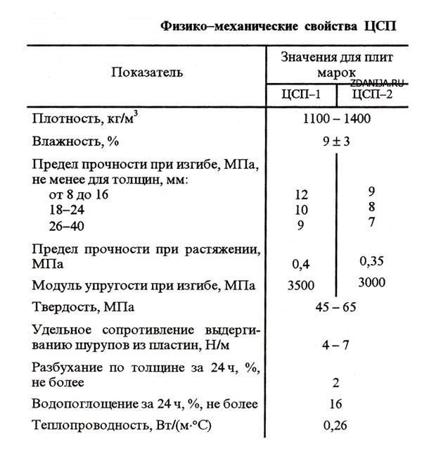 Плита цсп: характеристики и применение