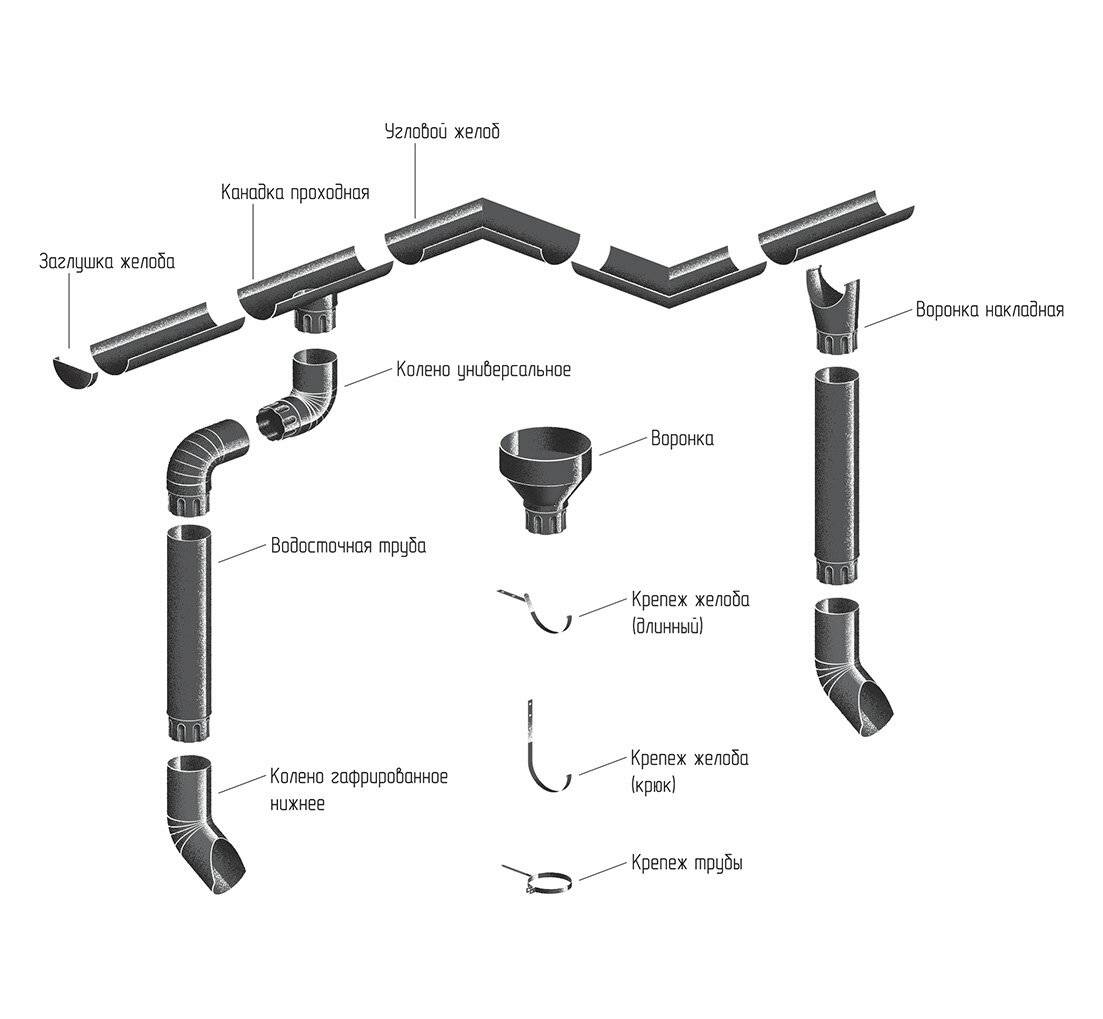 Монтаж водосточной системы – инструкция по установке пластиковых и металлических водостоков