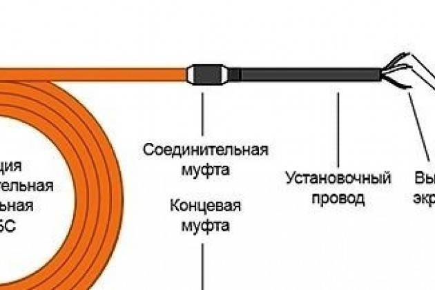 Обогрев бетона нагревательными проводами: подробный обзор технологии