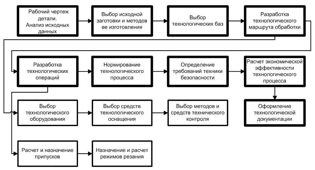 Реставрация межкомнатных дверей - этапы, варианты, метериалы