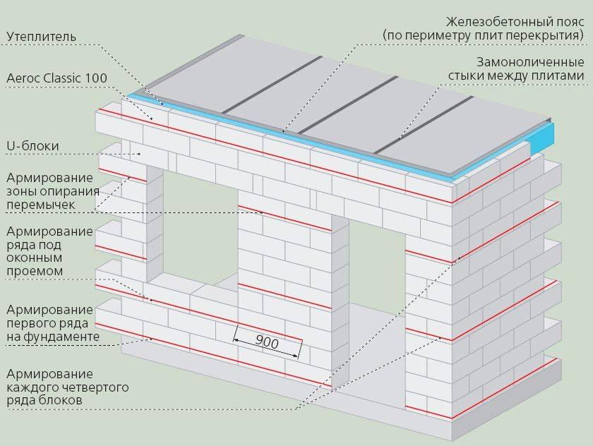 Кладка стен из газобетонных блоков: современные технологии