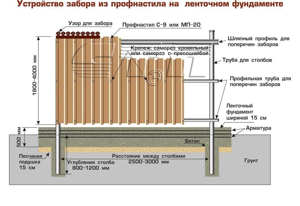 Как построить забор из профлиста своими руками [50 фото]