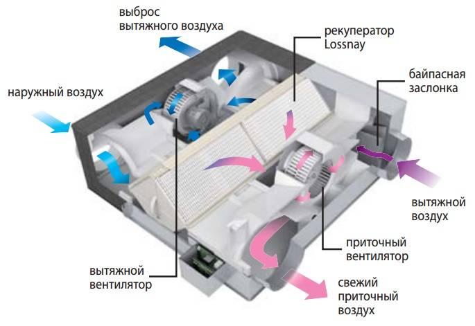 Приточная вентиляция, функциональные особенности приточных установок