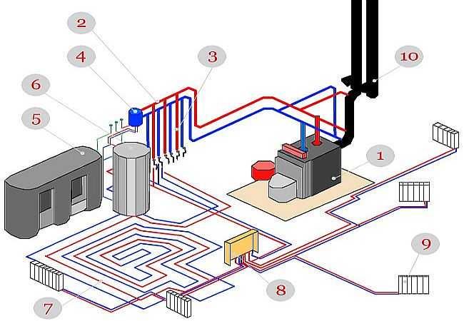 Комбинированное отопление тёплый пол и радиаторы: как сочетают и делают своими руками