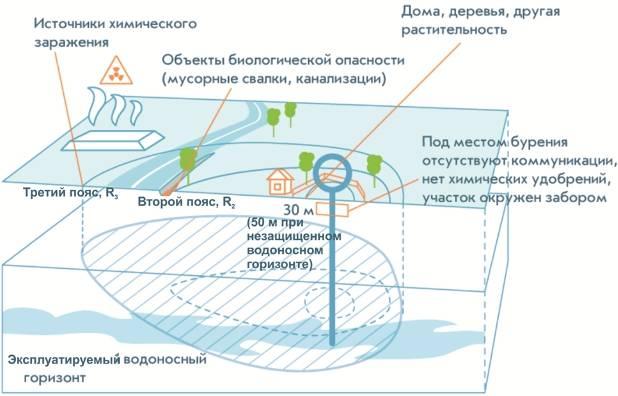 Что такое санитарно защитная зона артезианской скважины — ее расчет и планирование