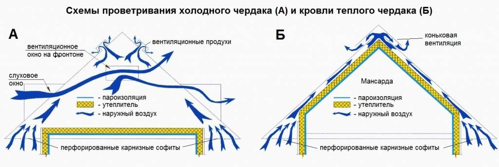 Как навсегда избавиться от появления конденсата в вентиляционной трубе?