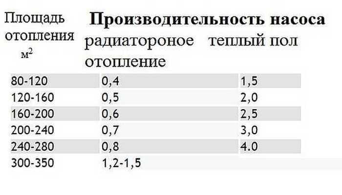 Расчет диаметра труб отопления: формулы и примеры