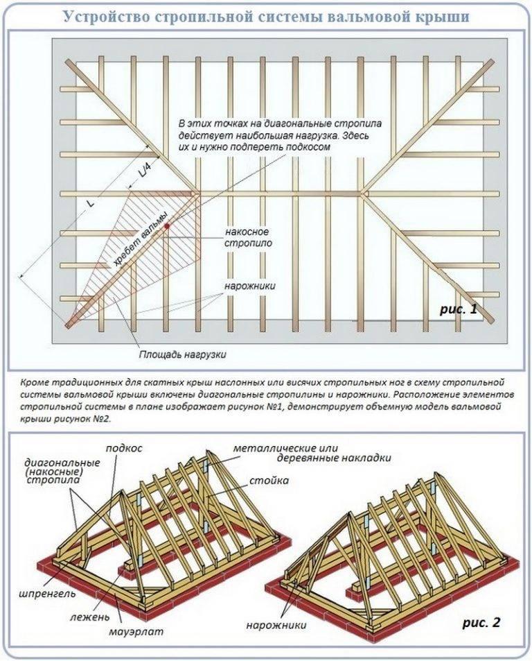 Стропильная система вальмовой крыши схема - клуб мастеров