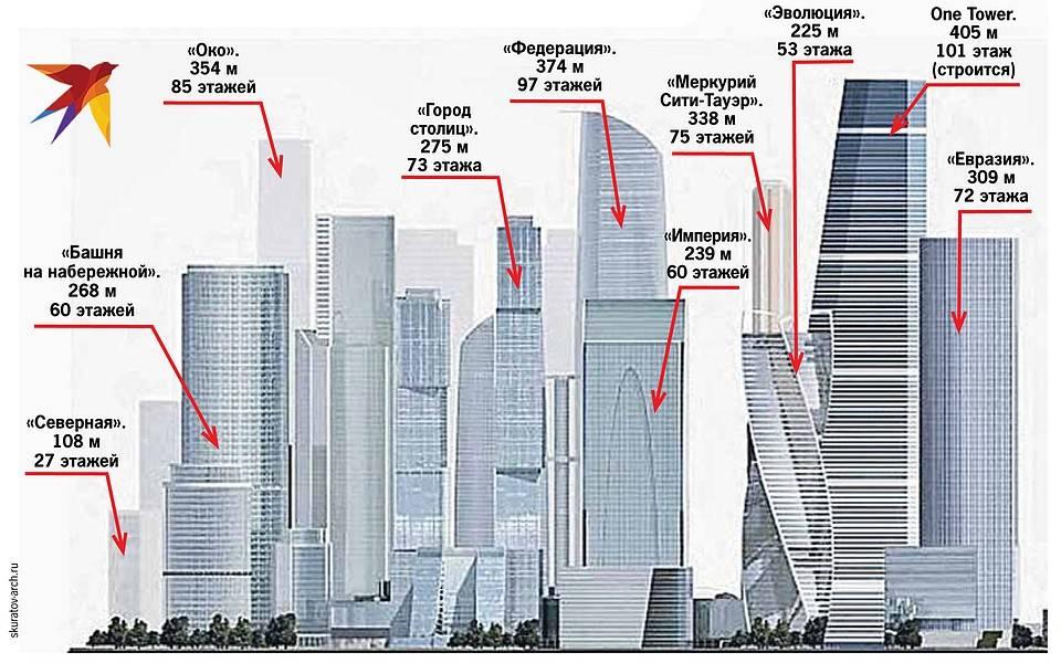 Высота 17 этажного дома в метрах: сколько в п-44 до потолков панельного строения в москве по снип