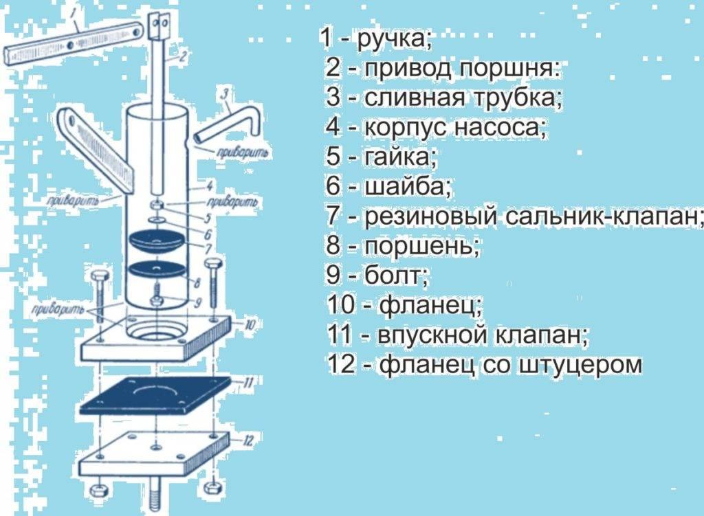 Как сделать ручной насос для воды из скважины