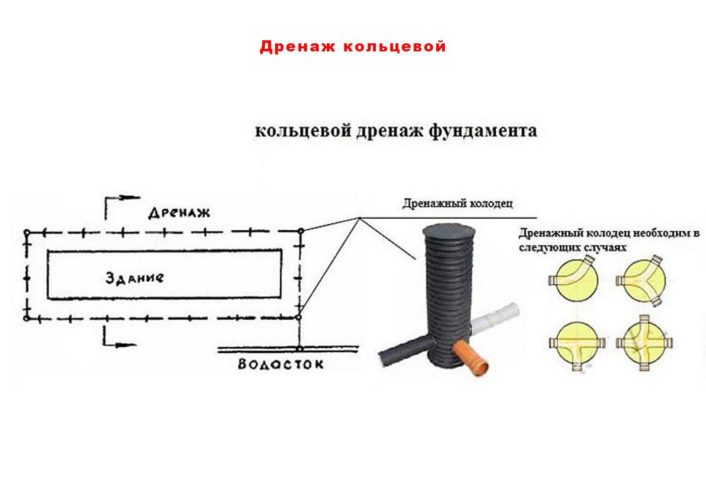 Дренажные трубы: технические характеристики и особенности эксплуатации