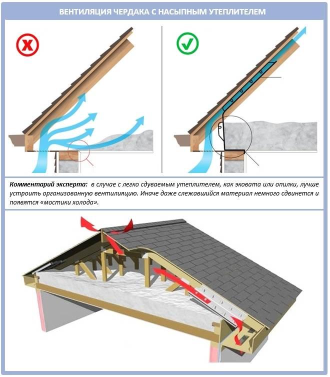 Вентиляция холодного чердака в частном доме