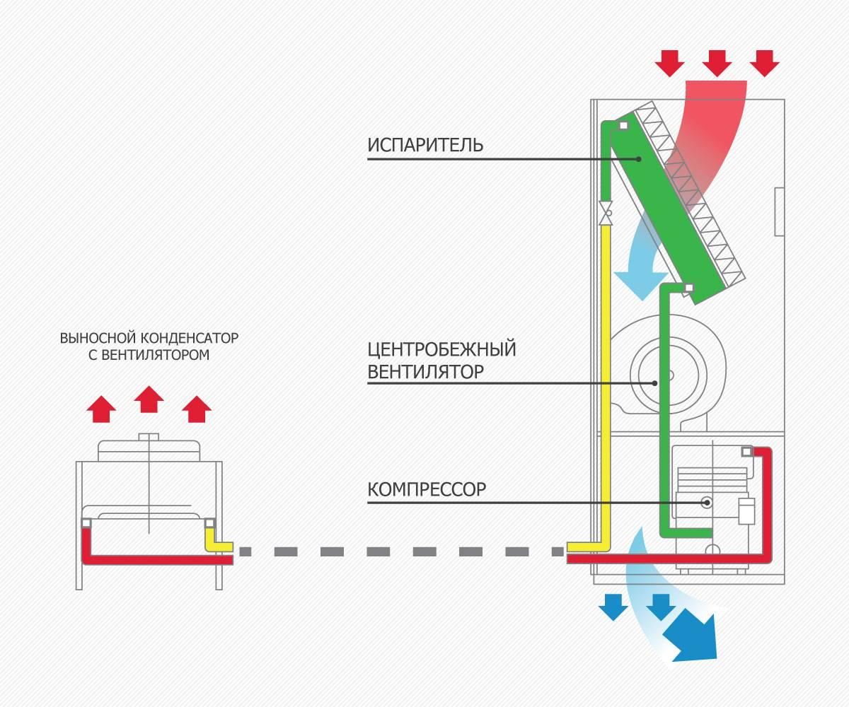 Принцип работы кондиционеров прецизионного типа, схема