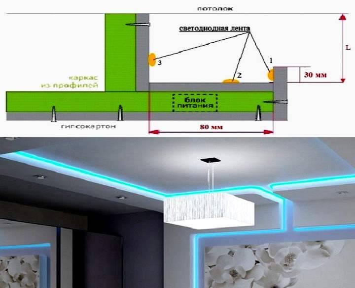 Преимущества и особенности установки светодиодной ленты на кухне