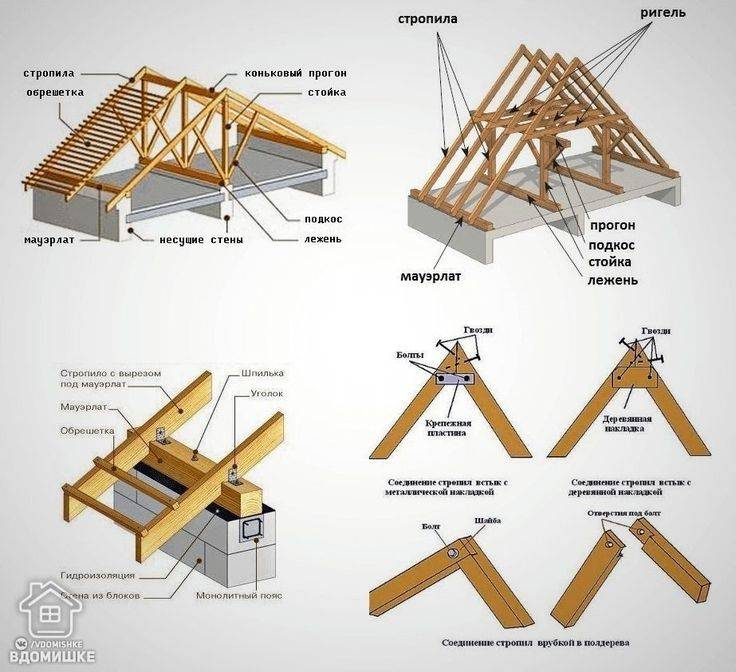 Двухскатная крыша своими руками: как построить и установить стропила