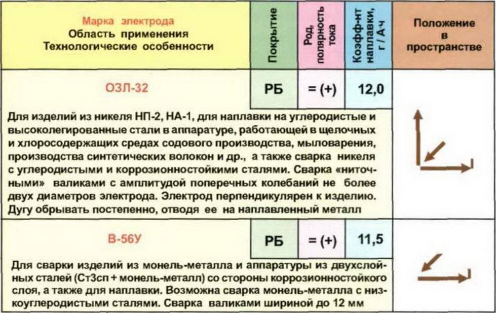 Какие выбрать электроды для сварки инвертором: рейтинг лучших, рекомендации по выбору