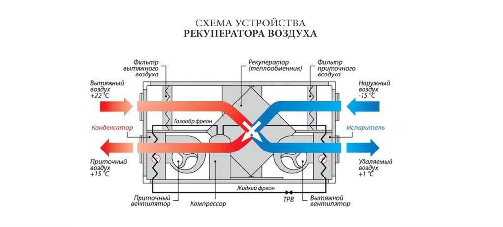 Рекуператоры воздуха систем вентиляции: разновидности, сборка такой системы своими руками