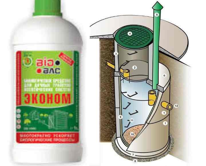 Химия для выгребных ям: химия для туалетов и выгребных ям, химические препараты, химикаты для очистки, выбираем средства