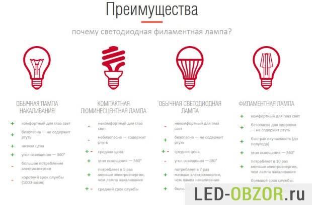 Cветодиодные лампы – плюсы и минусы осветительных приборов