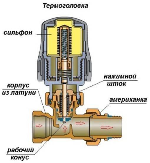 Сколько кранов нужно ставить на радиаторы отопления. какие краны лучше ставить на радиаторы отопления