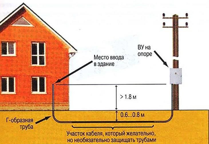 Выбор кабеля для подключения дома к электросети