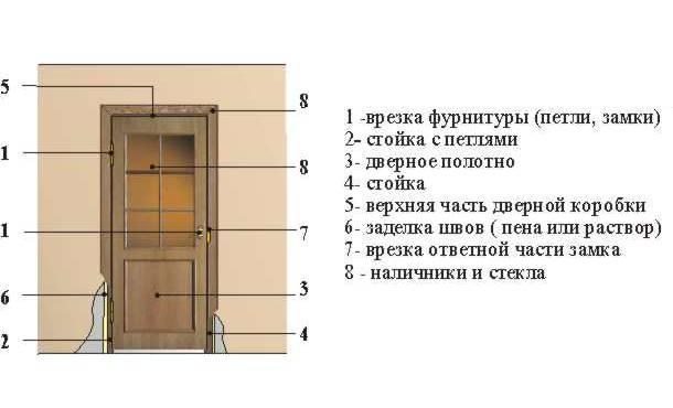 Ремонт входных дверей: варианты проблем и методы их устранения