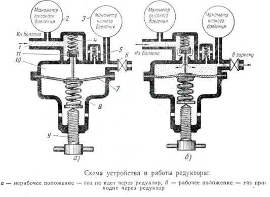 Редукторы для газовой горелки: нужен ли редуктор на газовый баллон для горелки? пропановый редуктор и другие виды