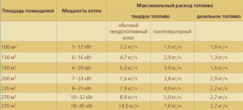 Как правильно рассчитать мощность котла для частного дома: формула