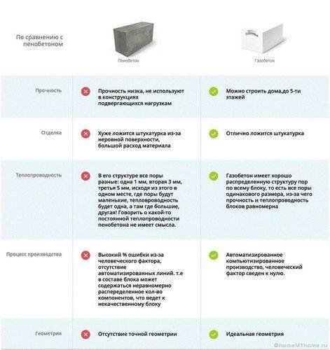 Газобетонные блоки недостатки и их характеристики + видео
