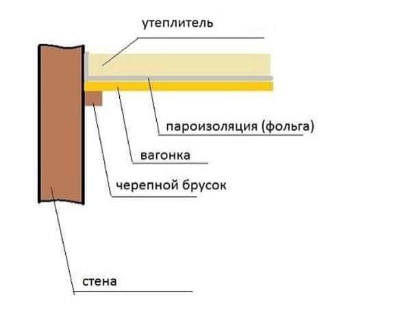 Теплоизоляция для бани в парилку, утепление стен и печи своими руками, материалы, инструкция