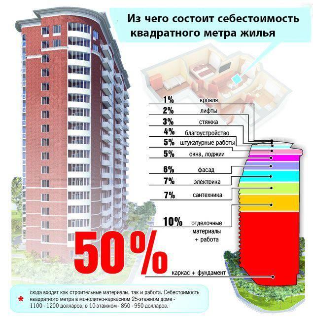 Сколько метров в высоту 17-этажный дом: точные размеры семнадцатиэтажек п-44