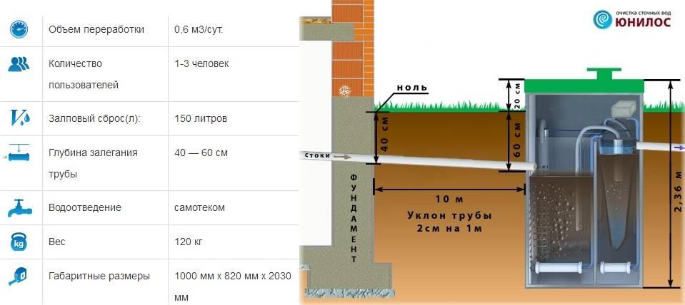 Уклоны канализационных труб снип - всё о сантехнике