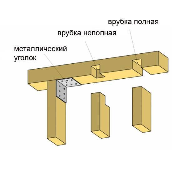 Нижняя обвязка каркасного дома: назначение, особенности обустройства фундамента, материалы, требования к обвязке, инструкция по установке своими руками