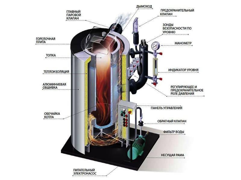 Газогенераторы на древесных отходах (газоэлектростанции на дровах и опилках)