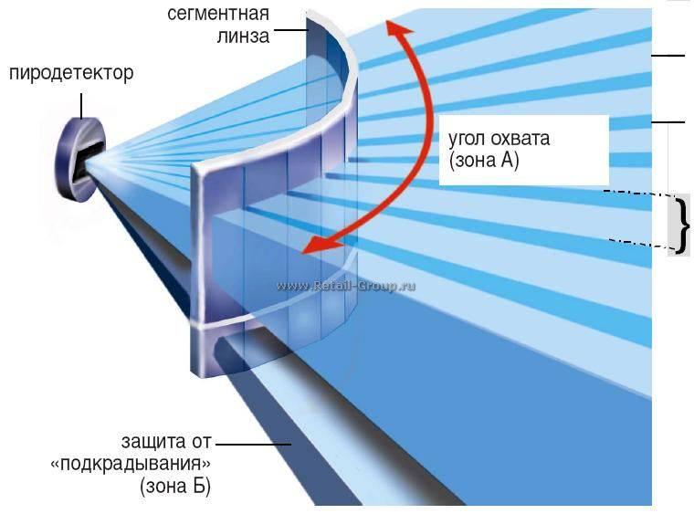 Датчики движения охранной сигнализации — инфракрасные, свч, объемные, как правильно установить и подключить