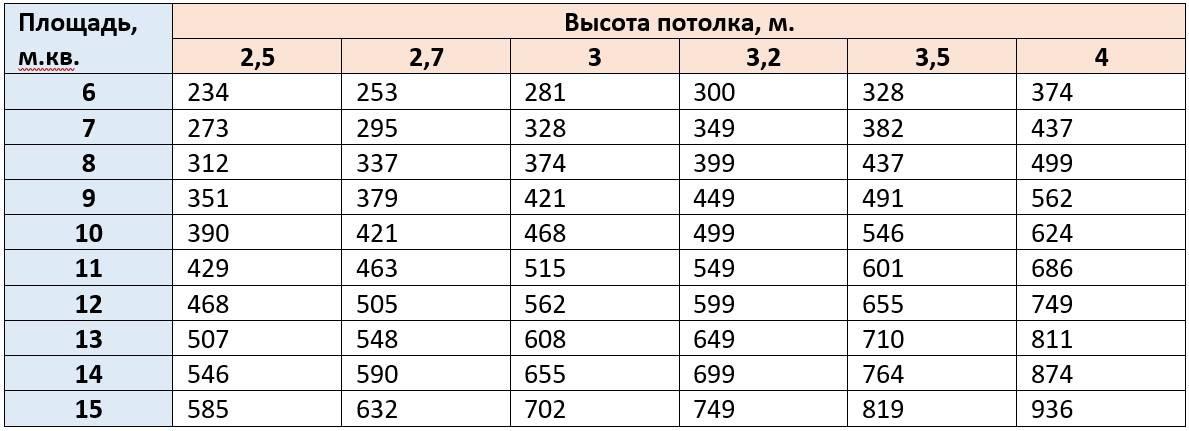 Выбор вытяжки 60 см: главные критерии, которые нужно знать перед покупкой, рейтинг с обзорами, преимущества и недостатки моделей